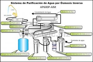 Osmosis inversa domestica
